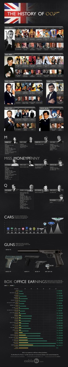 The History of 007 (Infographic)