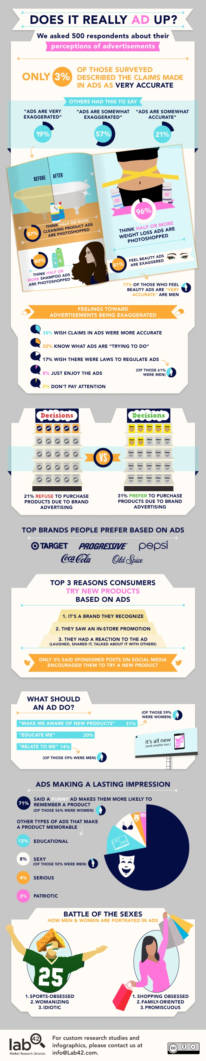 ad-perceptions-infographic