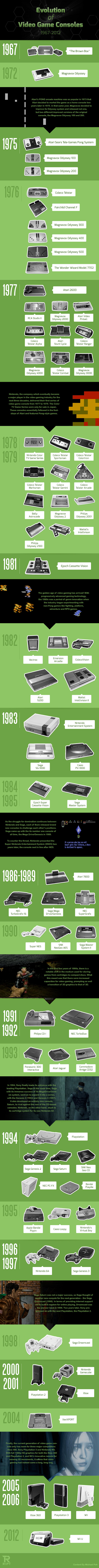 evolution-of-video-game-consoles-infographic