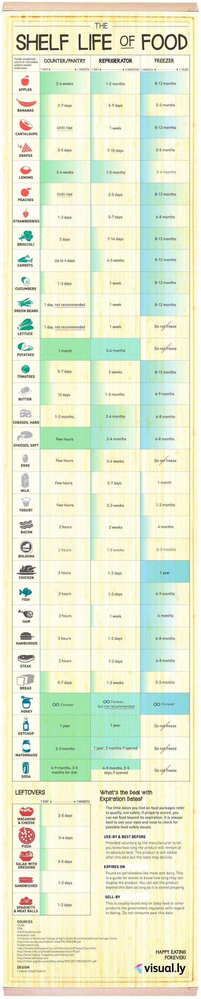 shelf-life-of-food-infographic
