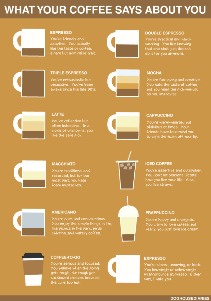 what-your-coffee-says-about-you-infographic