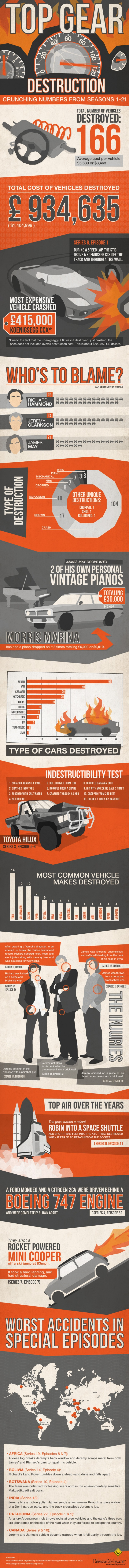 crunching-numbers-a-history-of-top-gear-destruction-infographic