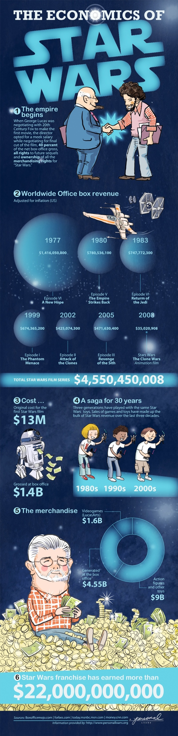 economics-of-star-wars-infographic