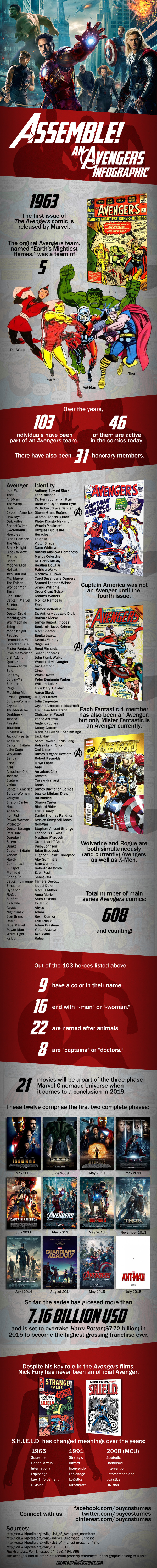 avengers-assemble-infographic