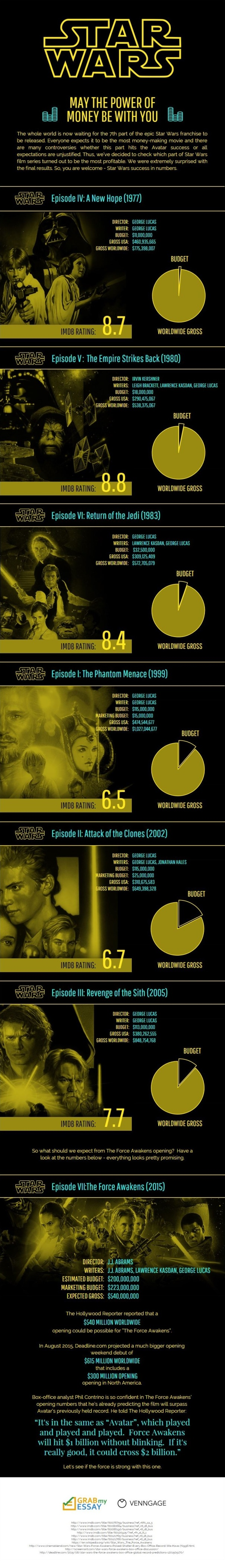star-wars-money-infographic