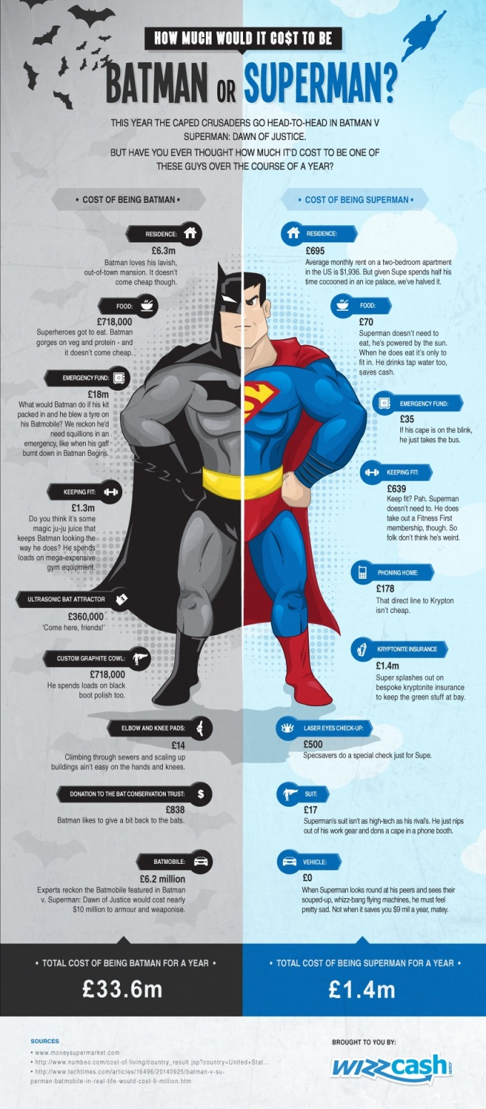cost-to-be-batman-or-superman-infographic