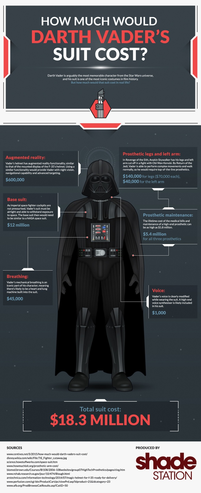 darth-vader-suit-cost-infographic