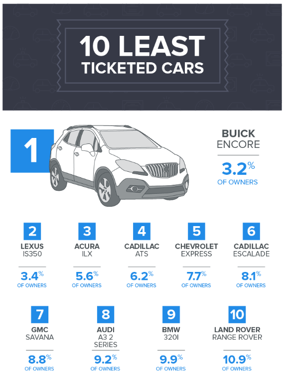 ym-10-least-ticketed-cars-infographic