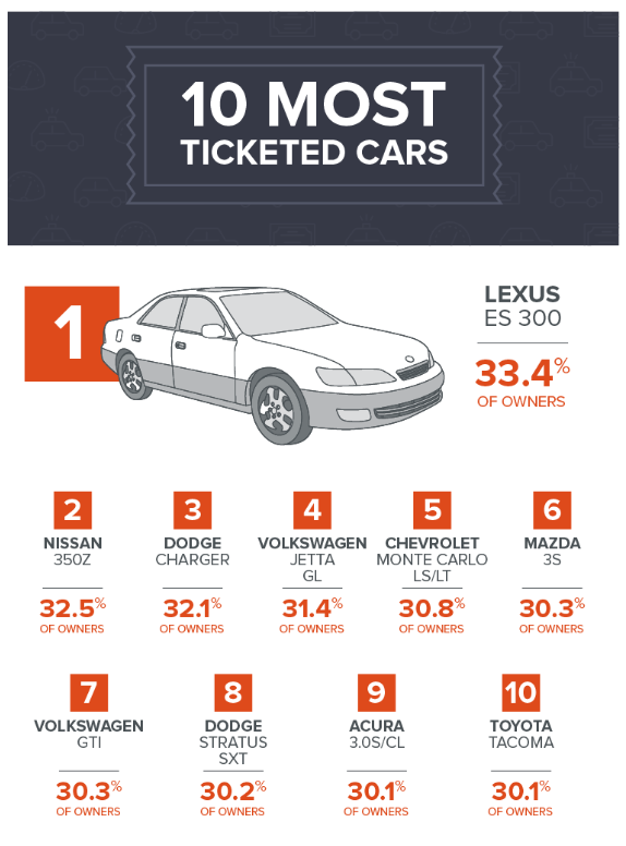 ym-10-most-ticketed-cars-infographic