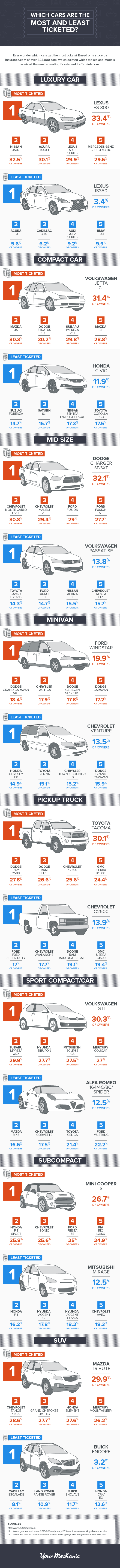 ym-car-ticketing-infographic