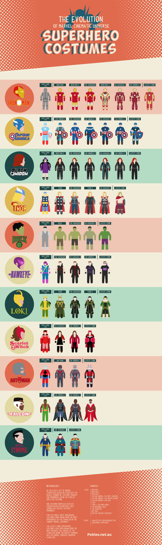 marvel-costumes-infographic